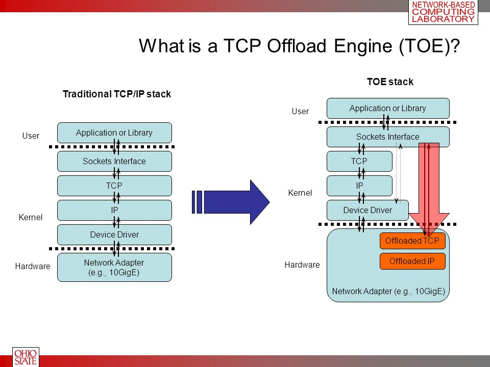 Sockets Interface Application or Library What is a TCP Offload Engine (TOE)? Hardware User Kernel TCP IP Device Driver Network Adapter (e.g., 10GigE)