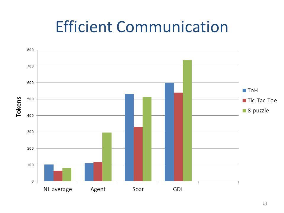 Efficient Communication 14