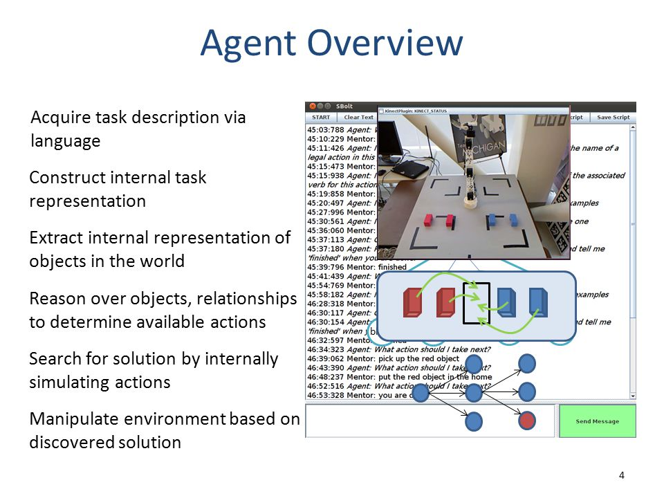 Extract internal representation of objects in the world Agent Overview 4 Acquire task description via language Construct internal task representation