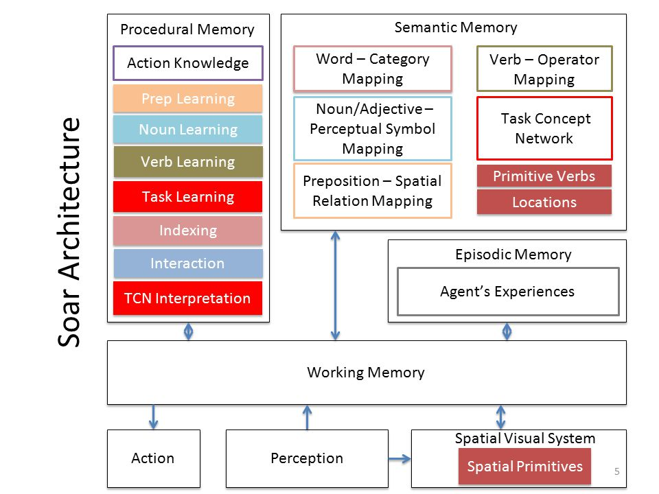 Perception Word – Category Mapping Word – Category Mapping TCN Interpretation Interaction Indexing Verb Learning Noun Learning Prep Learning Action Kn