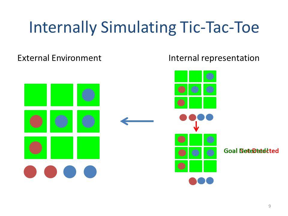 Internally Simulating Tic-Tac-Toe 9 External EnvironmentInternal representation Goal Not DetectedGoal Detected!