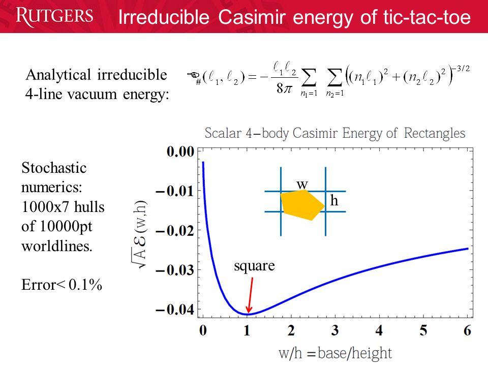 Irreducible Casimir energy of tic-tac-toe Stochastic numerics: 1000x7 hulls of 10000pt worldlines.