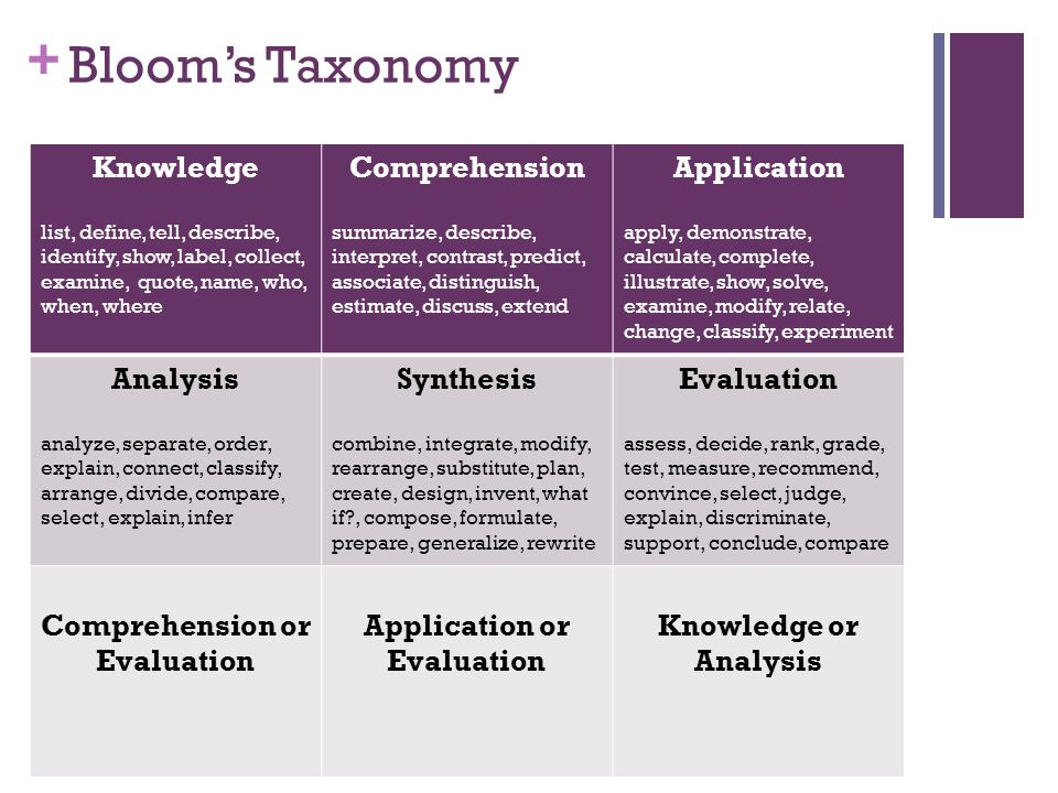 + Bloom's Taxonomy Knowledge list, define, tell, describe, identify, show, label, collect, examine, quote, name, who, when, where Comprehension summar
