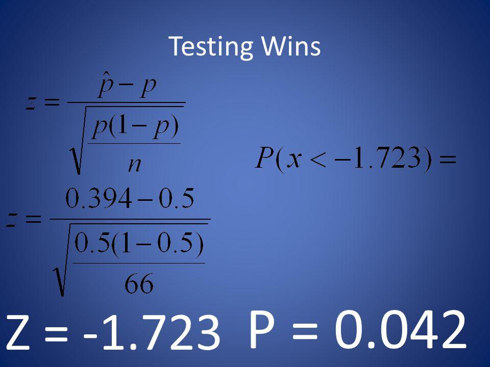Testing Wins Z = -1.723 P = 0.042