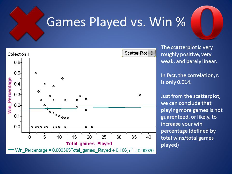 Games Played vs. Win % The scatterplot is very roughly positive, very weak, and barely linear.