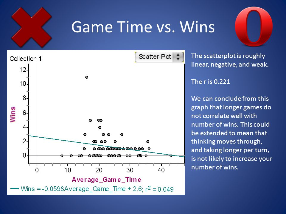 Game Time vs. Wins The scatterplot is roughly linear, negative, and weak.