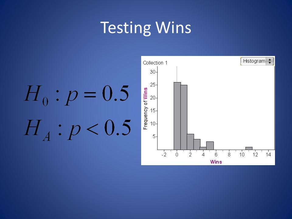 Testing Wins