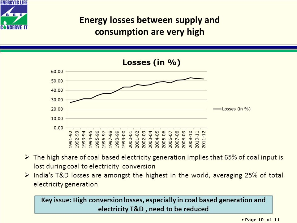 Page 10 of 11 Energy losses between supply and consumption are very high Key issue: High conversion losses, especially in coal based generation and electricity T&D, need to be reduced  The high share of coal based electricity generation implies that 65% of coal input is lost during coal to electricity conversion  India's T&D losses are amongst the highest in the world, averaging 25% of total electricity generation