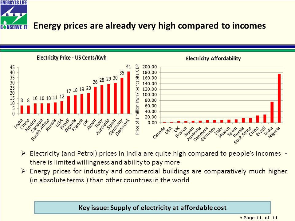 Page 11 of 11 Energy prices are already very high compared to incomes Key issue: Supply of electricity at affordable cost  Electricity (and Petrol) prices in India are quite high compared to people's incomes - there is limited willingness and ability to pay more  Energy prices for industry and commercial buildings are comparatively much higher (in absolute terms ) than other countries in the world Price of 1 million Kwh / per capita GDP