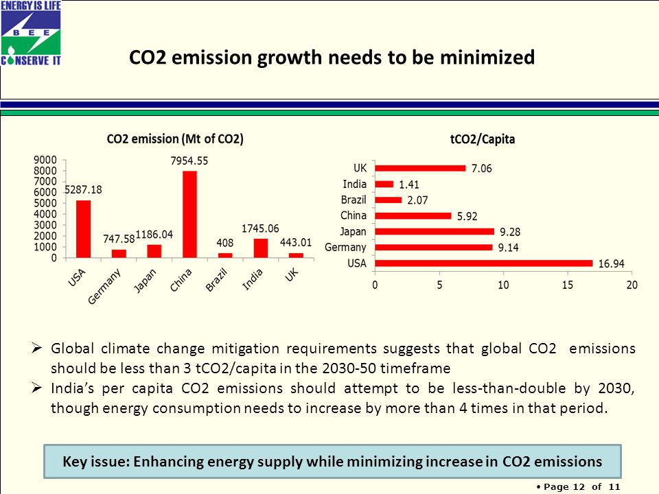 Page 12 of 11 CO2 emission growth needs to be minimized Key issue: Enhancing energy supply while minimizing increase in CO2 emissions  Global climate change mitigation requirements suggests that global CO2 emissions should be less than 3 tCO2/capita in the 2030-50 timeframe  India's per capita CO2 emissions should attempt to be less-than-double by 2030, though energy consumption needs to increase by more than 4 times in that period.