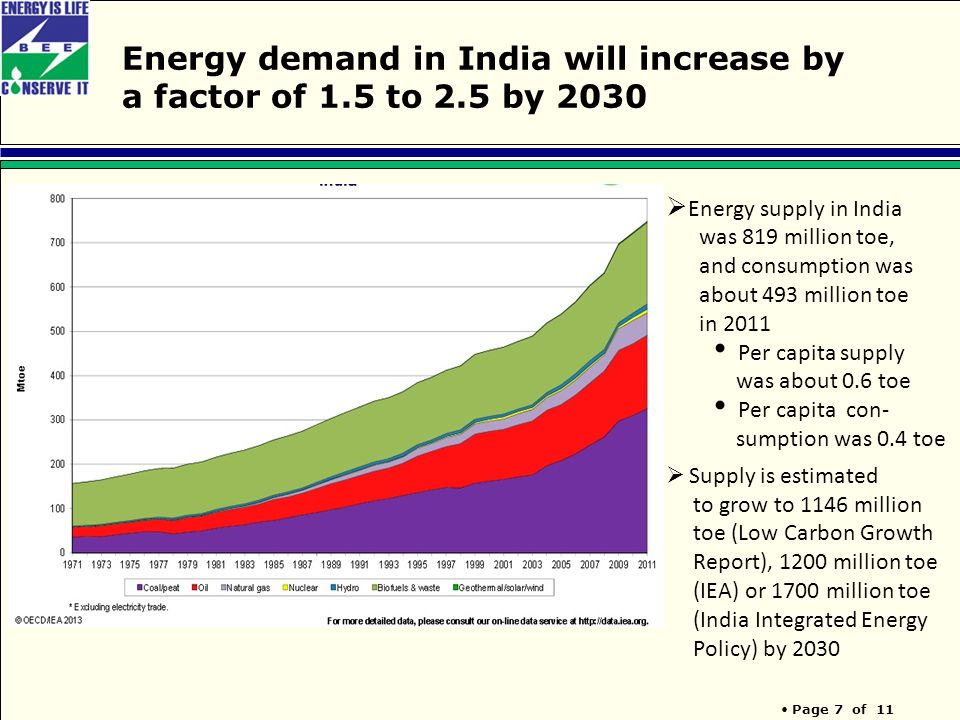 Page 7 of 11 Energy demand in India will increase by a factor of 1.5 to 2.5 by 2030  Energy supply in India was 819 million toe, and consumption was about 493 million toe in 2011 Per capita supply was about 0.6 toe Per capita con- sumption was 0.4 toe  Supply is estimated to grow to 1146 million toe (Low Carbon Growth Report), 1200 million toe (IEA) or 1700 million toe (India Integrated Energy Policy) by 2030
