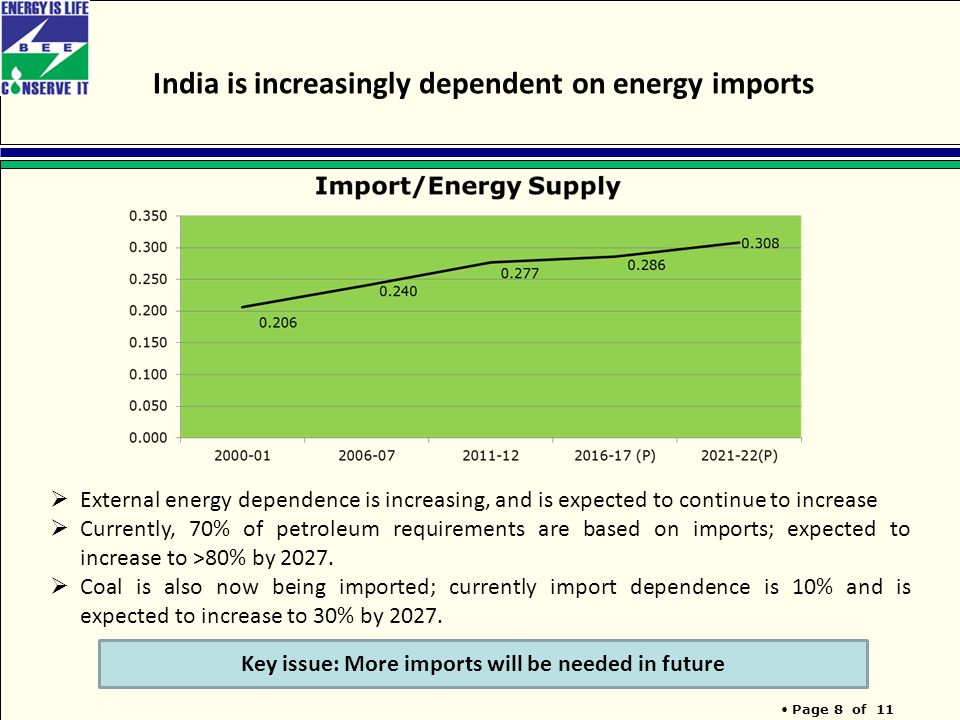 Page 8 of 11 India is increasingly dependent on energy imports Key issue: More imports will be needed in future  External energy dependence is increasing, and is expected to continue to increase  Currently, 70% of petroleum requirements are based on imports; expected to increase to >80% by 2027.