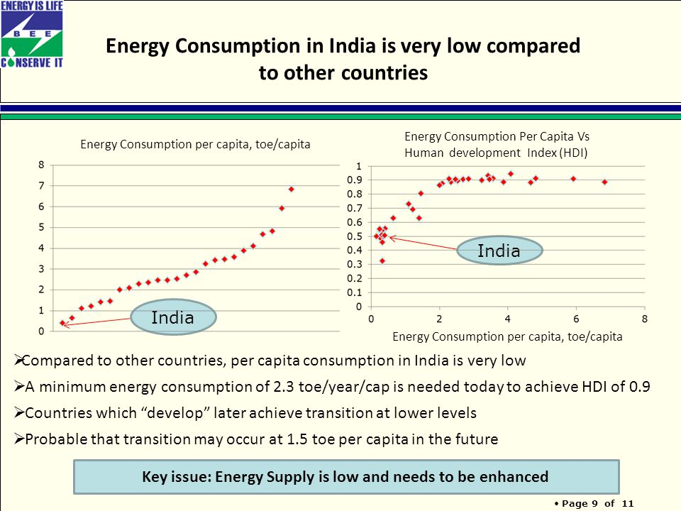 Page 9 of 11 Energy Consumption in India is very low compared to other countries India Energy Consumption Per Capita Vs Human development Index (HDI) Energy Consumption per capita, toe/capita  Compared to other countries, per capita consumption in India is very low  A minimum energy consumption of 2.3 toe/year/cap is needed today to achieve HDI of 0.9  Countries which develop later achieve transition at lower levels  Probable that transition may occur at 1.5 toe per capita in the future Key issue: Energy Supply is low and needs to be enhanced Energy Consumption per capita, toe/capita