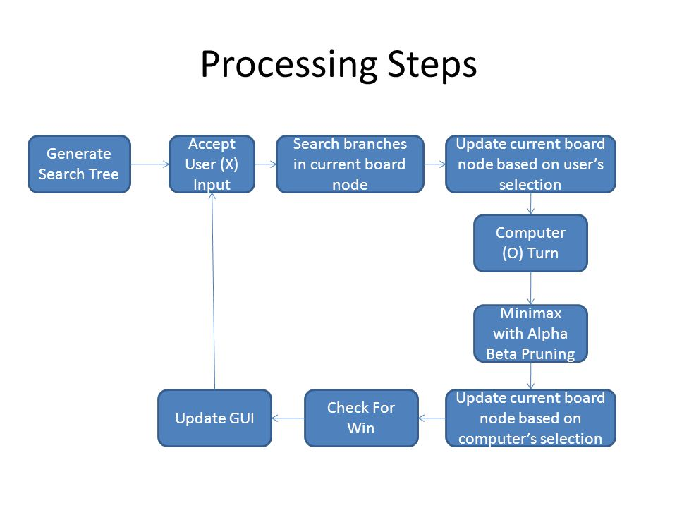 Processing Steps Generate Search Tree Accept User (X) Input Search branches in current board node Computer (O) Turn Update current board node based on computer's selection Update GUI Update current board node based on user's selection Minimax with Alpha Beta Pruning Check For Win