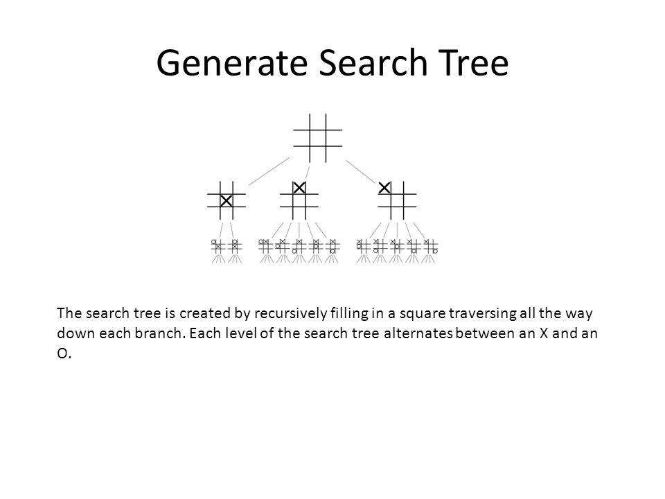 Generate Search Tree The search tree is created by recursively filling in a square traversing all the way down each branch. Each level of the search t