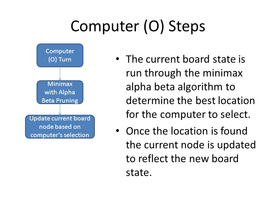 Computer (O) Steps The current board state is run through the minimax alpha beta algorithm to determine the best location for the computer to select.