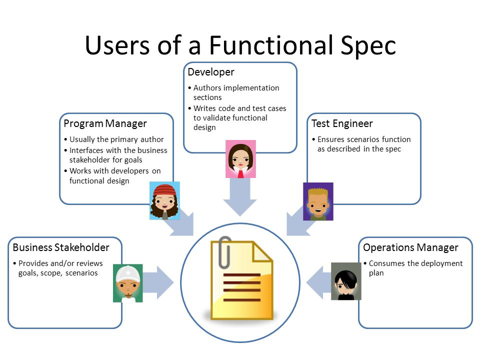Spec Lifecycle Gather Requirements Overview, Goals, Scenarios Design the System Functional Design Implement the System Implementation Details Quality Assurance & Documentation Validate scenarios against implementation Operate & Maintain Deployment Plan Capture customer feedback Spec may be updated at each stage of development