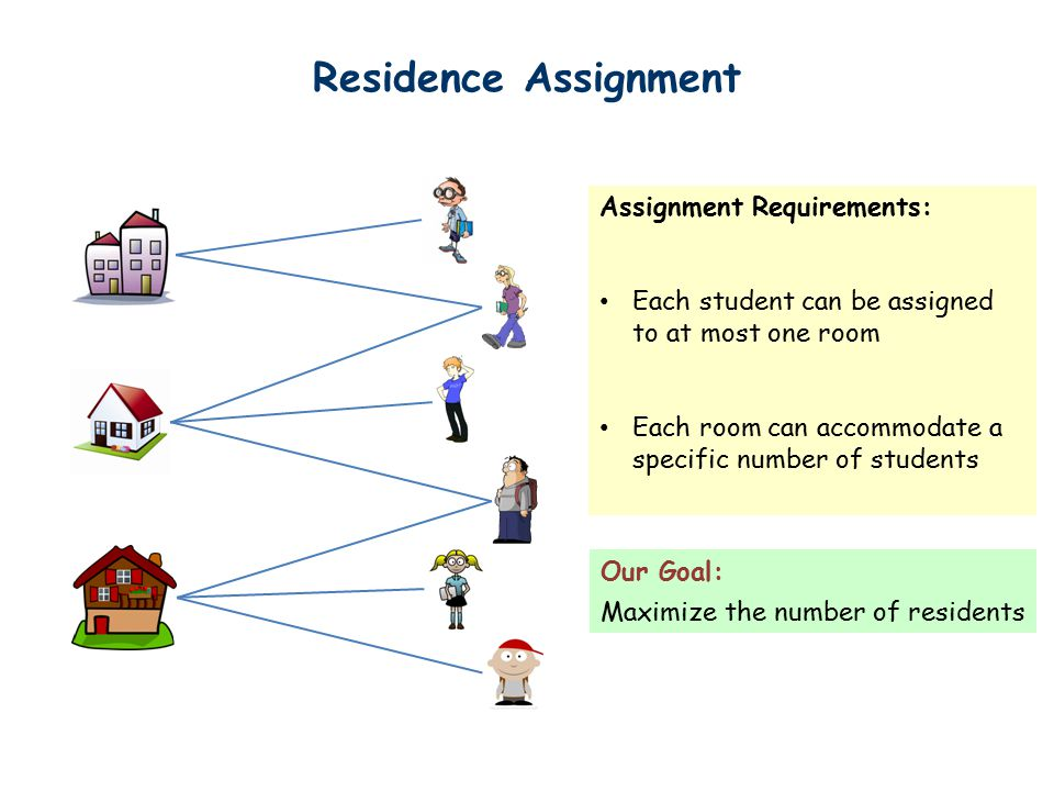 Residence Assignment Assignment Requirements: Each student can be assigned to at most one room Each room can accommodate a specific number of students Our Goal: Maximize the number of residents