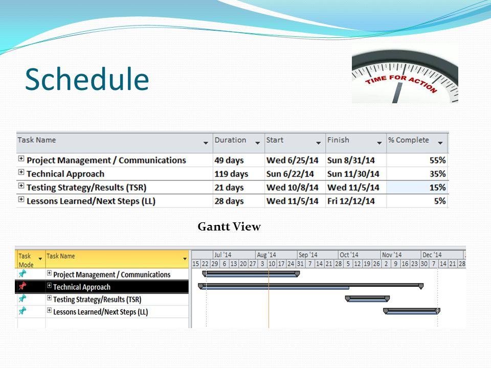 Schedule Gantt View