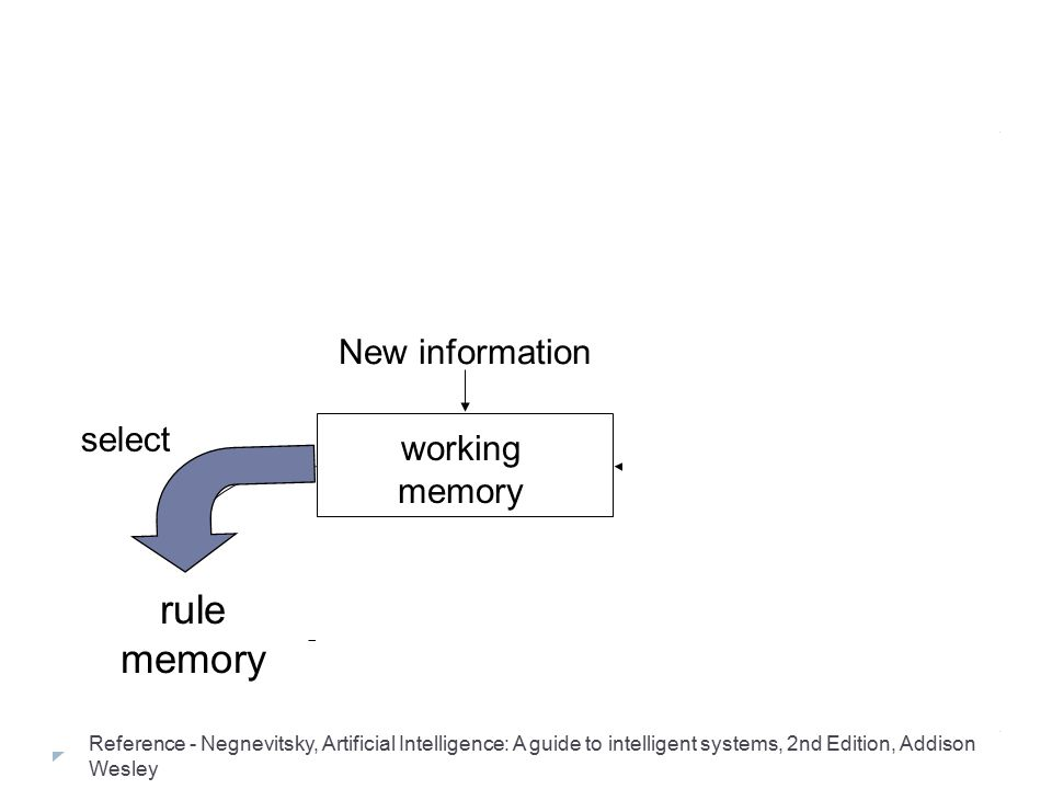 Reasoning with production rules l Architecture of a typical production system: rule memory interpreter working memory New information fire modify sele