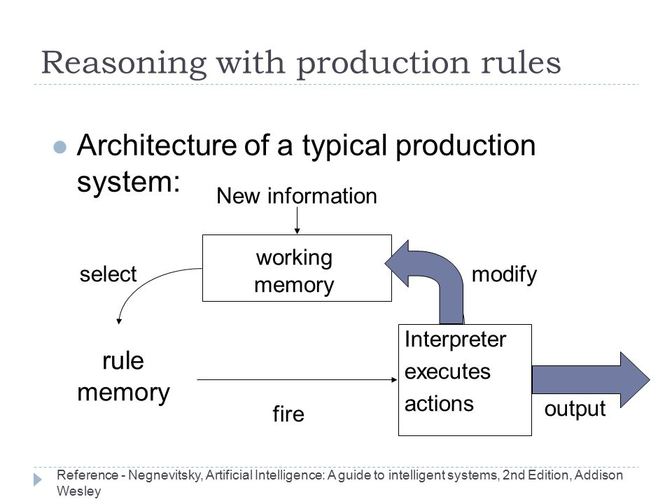 Reasoning with production rules l Architecture of a typical production system: rule memory Interpreter executes actions working memory New information