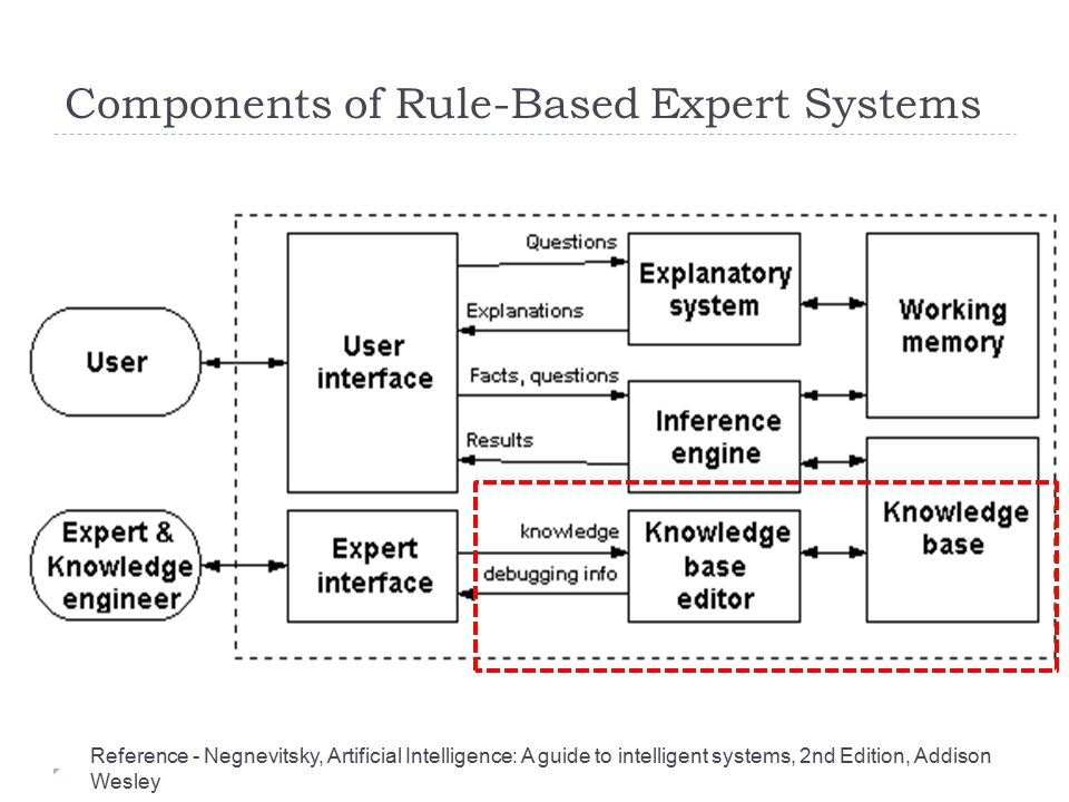 Components of Rule-Based Expert Systems Reference - Negnevitsky, Artificial Intelligence: A guide to intelligent systems, 2nd Edition, Addison Wesley