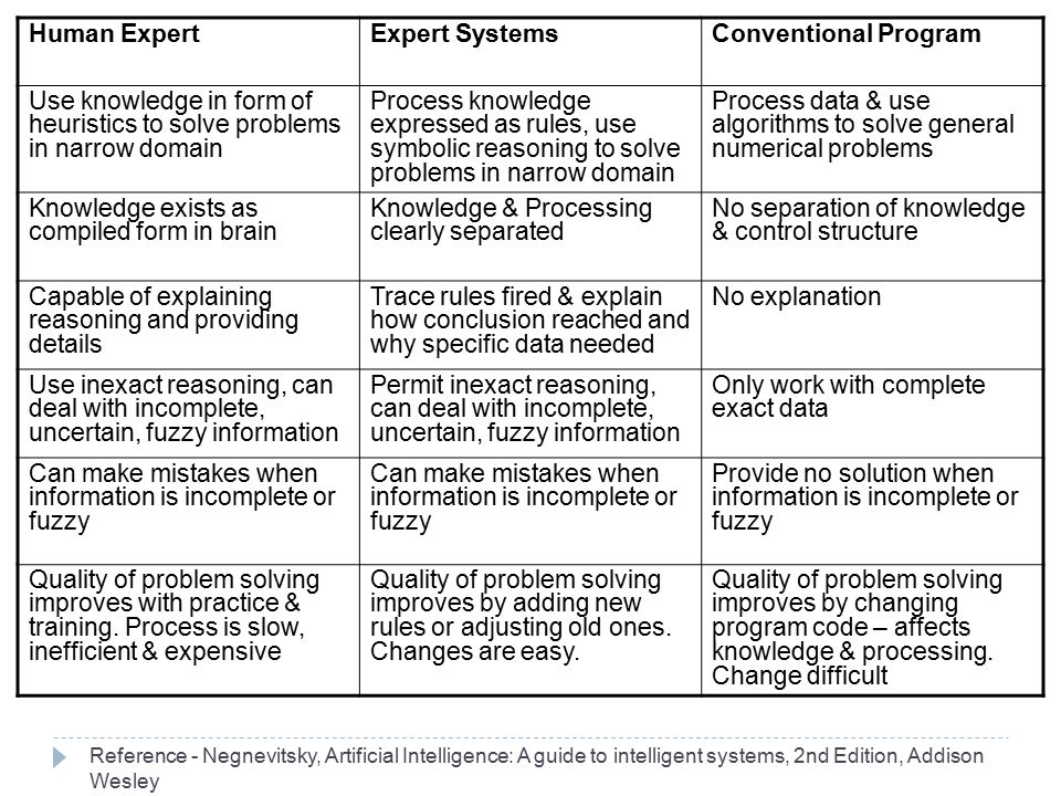 Human ExpertExpert SystemsConventional Program Use knowledge in form of heuristics to solve problems in narrow domain Process knowledge expressed as r