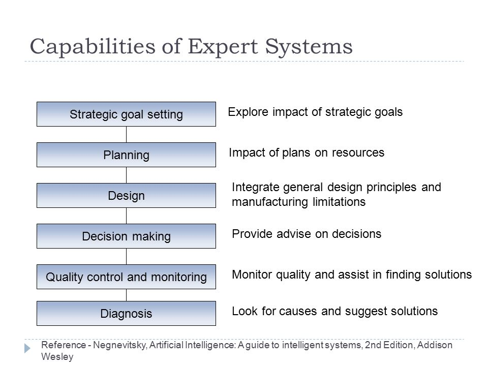 Capabilities of Expert Systems Strategic goal setting Decision making Planning Design Quality control and monitoring Diagnosis Explore impact of strat