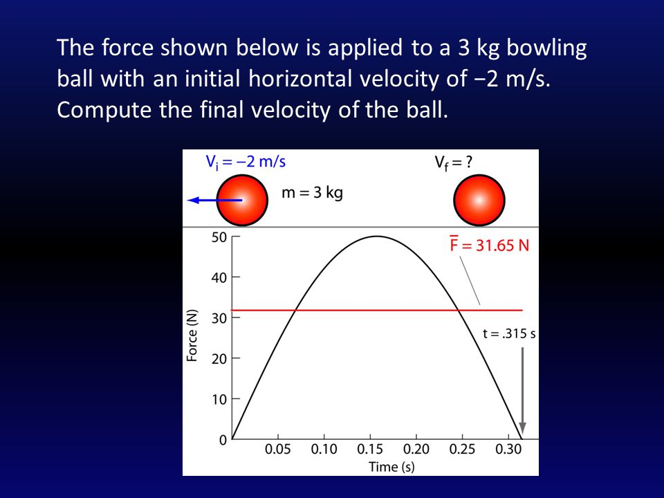 The force shown below is applied to a 3 kg bowling ball with an initial horizontal velocity of −2 m/s.