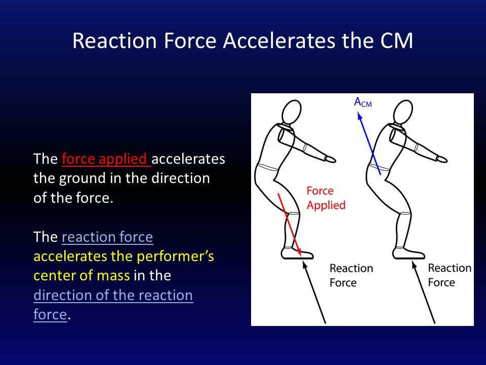 Reaction Force Accelerates the CM The force applied accelerates the ground in the direction of the force.