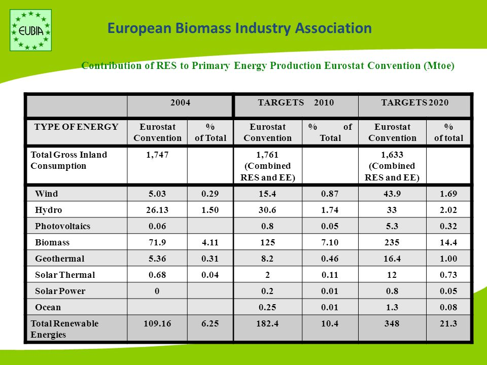 European Biomass Industry Association Contribution of RES to Primary Energy Production Eurostat Convention (Mtoe) 2004TARGETS 2010TARGETS 2020 TYPE OF ENERGYEurostat Convention % of Total Eurostat Convention % of Total Eurostat Convention % of total Total Gross Inland Consumption 1,7471,761 (Combined RES and EE) 1,633 (Combined RES and EE) Wind5.030.2915.40.8743.91.69 Hydro26.131.5030.61.74332.02 Photovoltaics0.060.80.055.30.32 Biomass71.94.111257.1023514.4 Geothermal5.360.318.20.4616.41.00 Solar Thermal0.680.0420.11120.73 Solar Power00.20.010.80.05 Ocean0.250.011.30.08 Total Renewable Energies 109.166.25182.410.434821.3