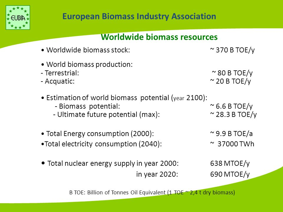 European Biomass Industry Association Worldwide biomass resources World biomass production: - Terrestrial: ~ 80 B TOE/y - Acquatic: ~ 20 B TOE/y Worldwide biomass stock: ~ 370 B TOE/y Estimation of world biomass potential ( year 2100): - Biomass potential: ~ 6.6 B TOE/y - Ultimate future potential (max):~ 28.3 B TOE/y Total Energy consumption (2000): ~ 9.9 B TOE/a Total electricity consumption (2040): ~ 37000 TWh B TOE: Billion of Tonnes Oil Equivalent (1 TOE ~ 2,4 t dry biomass) Total nuclear energy supply in year 2000: 638 MTOE/y in year 2020: 690 MTOE/y