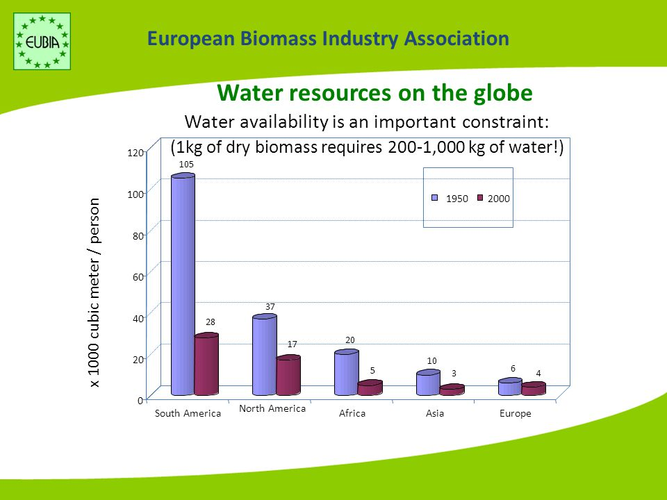 European Biomass Industry Association Mitigation of CO2 Emissions I.Efficiency Improvement: processing & use; II.CO 2 storage, but is an expensive solution : (i.e.
