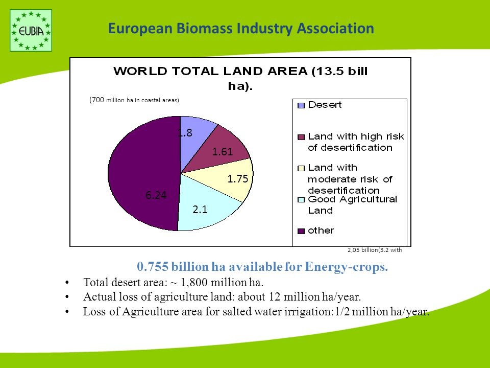 European Biomass Industry Association RES Electricity Targets TYPE OF ENERGY1997 Eurostat TWh 2004 Eurostat TWh AGR 2000- 2004 % DIRECTIV E TARGET 2010 TWh AGR NEEDED 2004- 2010 % Biomass28.867.913.0 Wind7.358.534.6 Photovoltaics0.050.7447.0 Geothermal4.05.54.7 Total RES without Hydro40.0132.618.737118.7 Hydro310.4303.8-0.33562.7 Total RES350.5436.43.87258.8 Total Electricity2,7403,1792.13,4561.4 Renewables' Share Without Hydro% 1.54.2-10.7 Renewables' Share %12.313.7-2121
