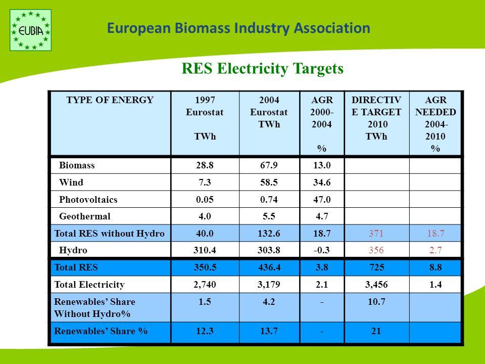European Biomass Industry Association Biofuels Targets 2000 Eurostat 2004 Eurostat AGR 2000- 2004 DIRECTIVE TARGET 2010 AGR NEEDED 2004-2010 Mtoe % % Biofuels0.632.135.118.043.0 Gasoline and oil demand 277.32901.13131.3 Biofuels' Share %0.20.72-5.75