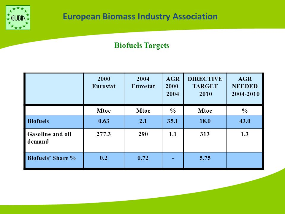 European Biomass Industry Association Contribution of Renewables to Heat Production (1995-2020) 2004 Eurostat Mtoe 2010 Projections Mtoe 2020 Projections Mtoe Biomass48.465105 Solar thermal0.68212 Geothermal1.548 TOTAL RES HEAT50.681125 Total Heat Generation (Trends to 2030)440467488 Share of RES11.5%17.3%25.6%