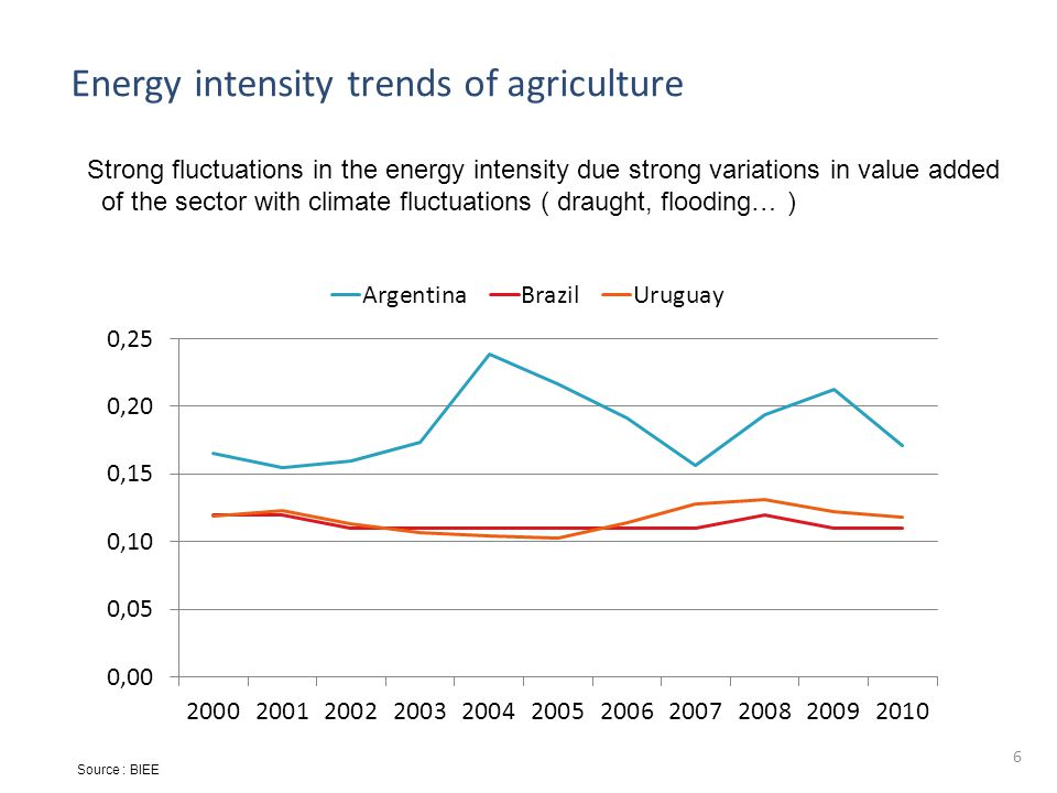 7  Agriculture is much more energy intensive in Argentina and Uruguay  Agriculture not intensive in Paraguay and Bolivia Source : BIEE Comparison of energy intensity of agriculture