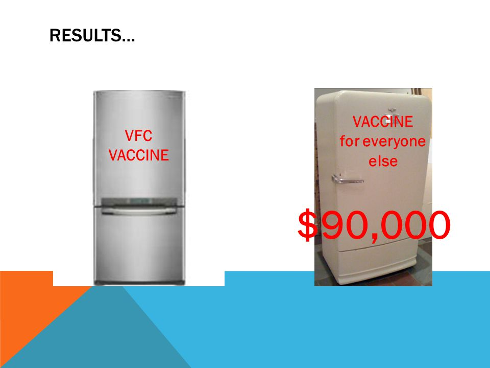 RESULTS… VFC VACCINE for everyone else $90,000