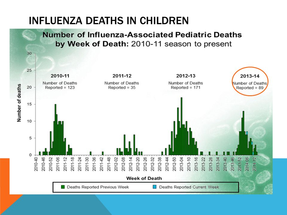 INFLUENZA DEATHS IN CHILDREN