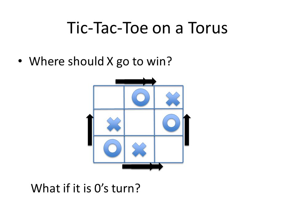 Tic-Tac-Toe on a Torus Where should X go to win? What if it is 0's turn?