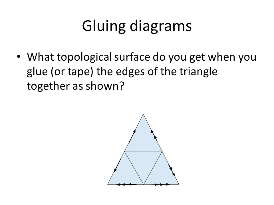 Euler number All gluing diagrams that represent the same surface have the same relationship between number of vertices, edges, and faces Gluing diagram SurfaceNumber of vertices Number of edges Number of faces Euler number A B C D E F G H I J K