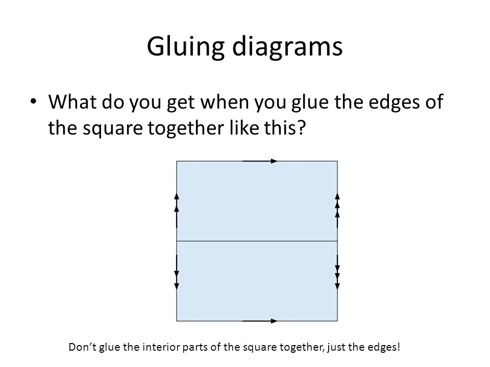 Name that Surface What two surfaces do these two gluing diagrams represent?