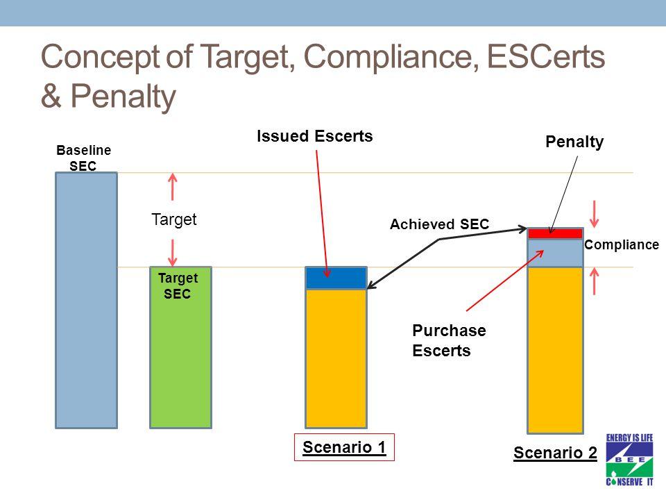 Target Baseline SEC Target SEC Achieved SEC Scenario 1 Scenario 2 Compliance Issued Escerts Purchase Escerts Penalty Concept of Target, Compliance, ESCerts & Penalty