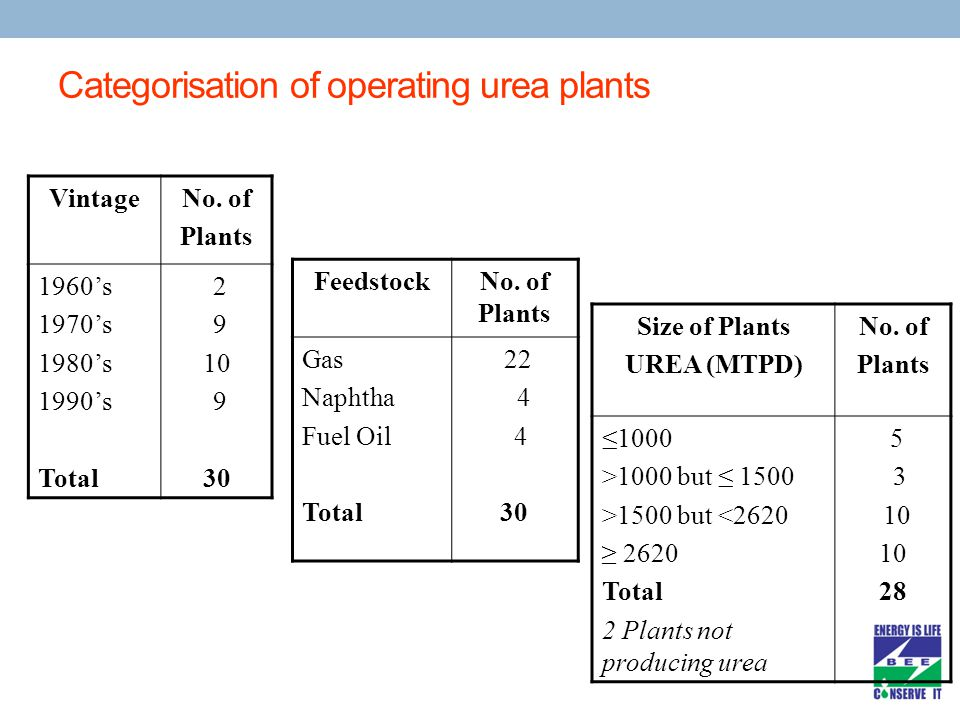 Categorisation of operating urea plants VintageNo.