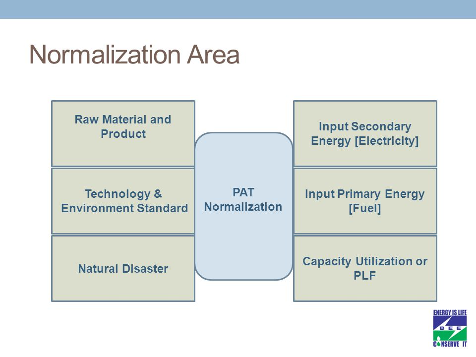 Input Primary Energy [Fuel] Input Secondary Energy [Electricity] Capacity Utilization or PLF Technology & Environment Standard Raw Material and Product Natural Disaster PAT Normalization Normalization Area