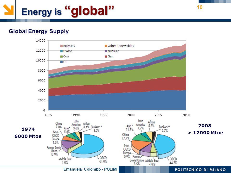 Emanuela Colombo - POLIMI 10 1974 6000 Mtoe 2008 > 12000 Mtoe Energy is global Global Energy Supply