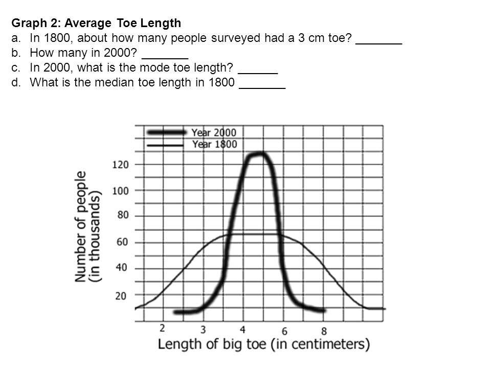 Graph 2: Average Toe Length a.In 1800, about how many people surveyed had a 3 cm toe.