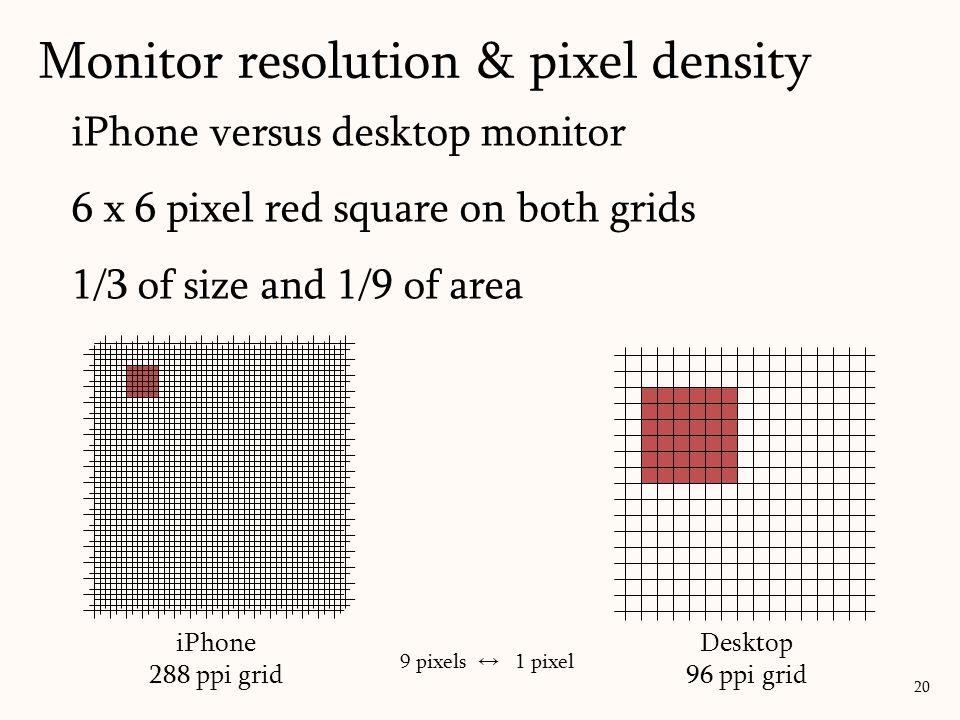iPhone versus desktop monitor 6 x 6 pixel red square on both grids 1/3 of size and 1/9 of area Monitor resolution & pixel density 20 Desktop 96 ppi grid iPhone 288 ppi grid 9 pixels ↔ 1 pixel