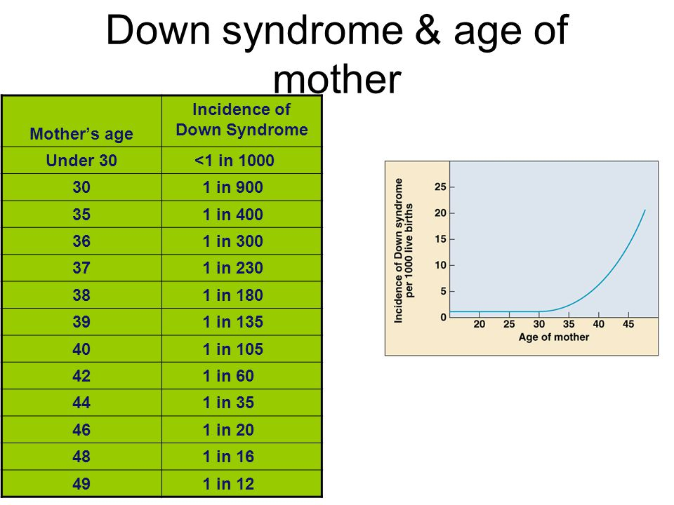 Down syndrome & age of mother Mother's age Incidence of Down Syndrome Under 30<1 in 1000 301 in 900 351 in 400 361 in 300 371 in 230 381 in 180 391 in