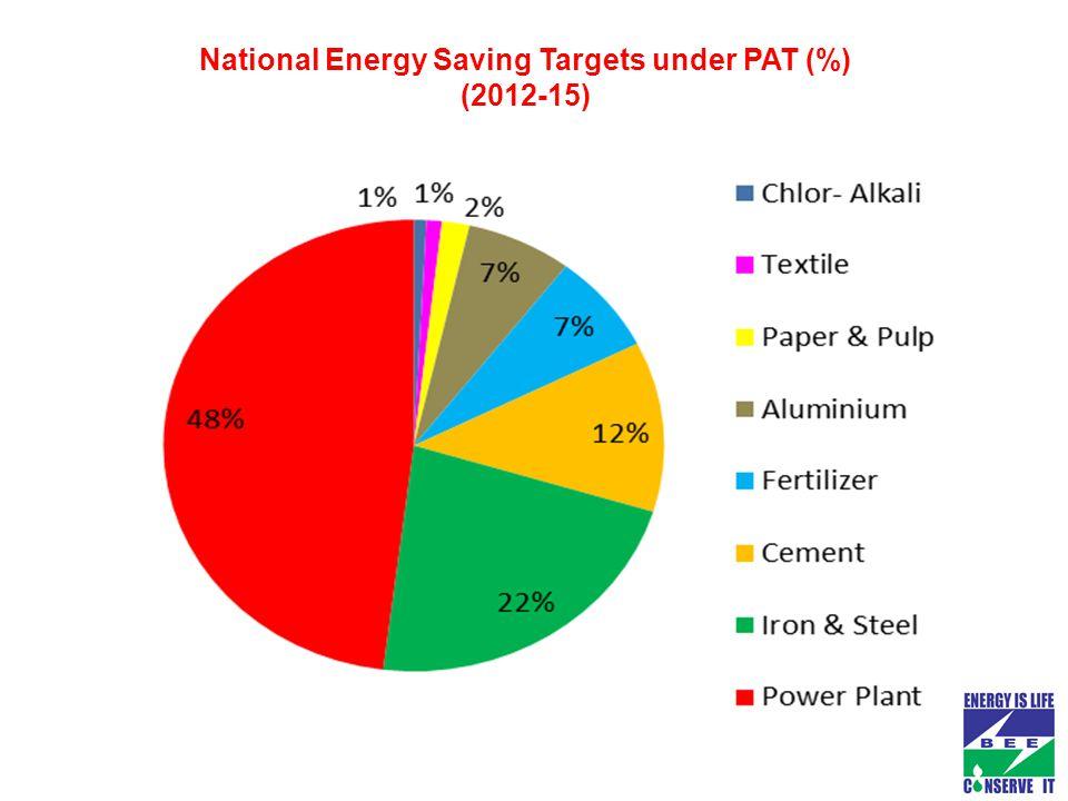 National Energy Saving Targets under PAT (%) (2012-15)